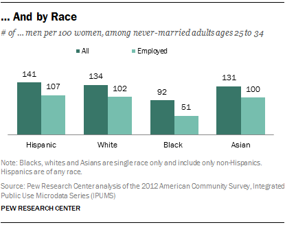 … And by Race