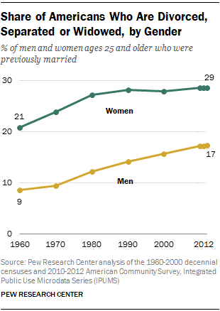 Share of Americans Who Are Divorced, Separated or Widowed, by Gender