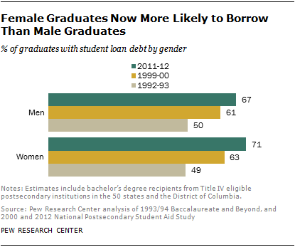 Female Graduates Now More Likely to Borrow Than Male Graduates