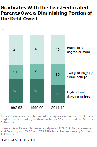 Graduates With the Least-educated Parents Owe a Diminishing Portion of the Debt Owed