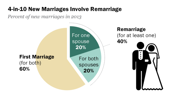 Statistics on second marriages