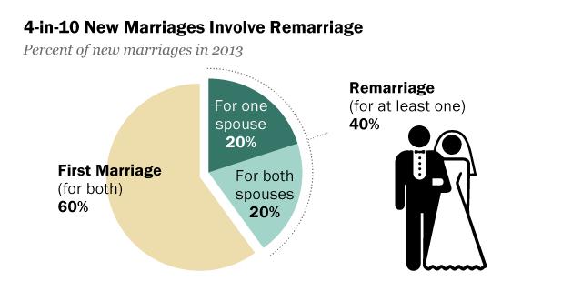 Widowed men remarry
