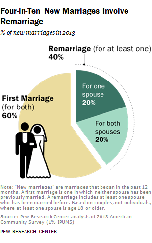 Four-in-Ten New Marriages Involve Remarriage