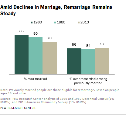 Amid Declines in Marriage, Remarriage Remains Steady