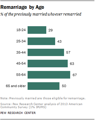 Remarriage by Age