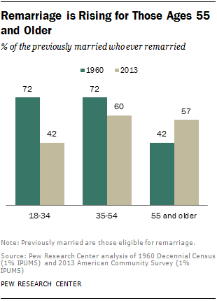 Remarriage is Rising for Those Ages 55 and Older