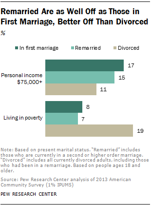 Remarried Are as Well Off as Those in First Marriage, Better Off Than Divorced