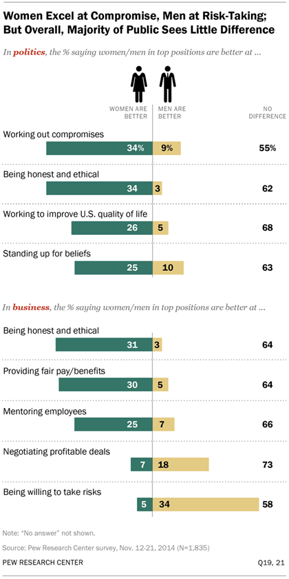Women Excel at Compromise, Men at Risk-Taking; But Overall, Majority of Public Sees Little Difference