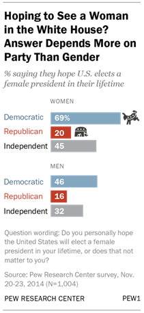 Hoping to See a Woman in the White House? Answer Depends More on Party Than Gender