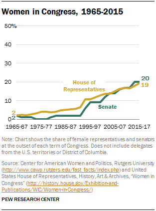 Women in Congress, 1965-2015