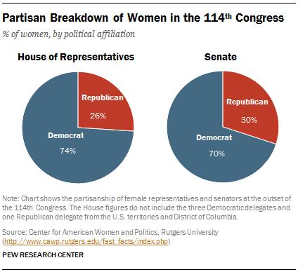 Partisan Breakdown of Women in the 114th Congress