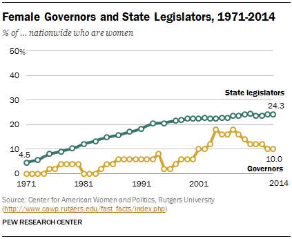 Female Governors and State Legislators, 1971-2014