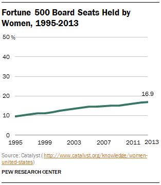 Fortune 500 Board Seats Held by Women, 1995-2013
