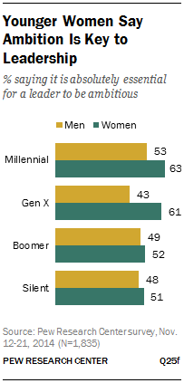 Younger Women Say Ambition Is Key to Leadership