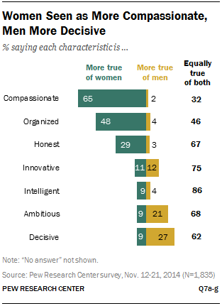 Women Seen as More Compassionate, Men More Decisive