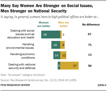 Many Say Women Are Stronger on Social Issues, Men Stronger on National Security