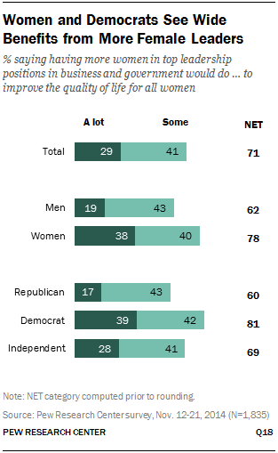 Women and Democrats See Wide Benefits from More Female Leaders