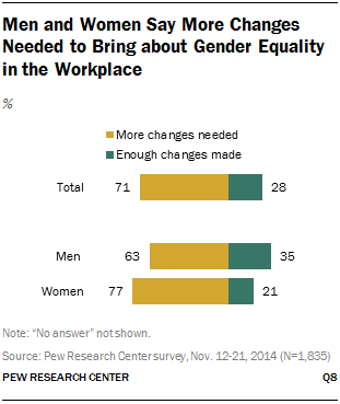 Men and Women Say More Changes Needed to Bring about Gender Equality in the Workplace