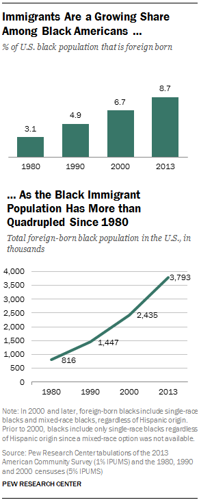 Immigrants Are a Growing Share Among Black Americans … As the Black Immigrant Population Has More than Quadrupled Since 1980