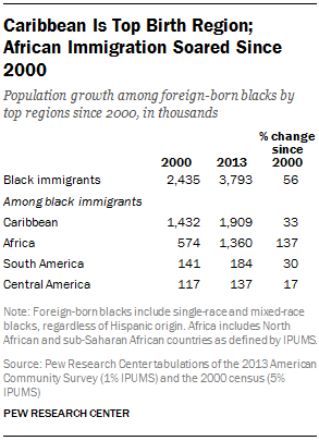 Caribbean Is Top Birth Region; African Immigration Soared Since 2000
