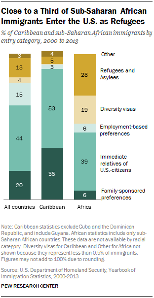 Close to a Third of Sub-Saharan African Immigrants Enter the U.S. as Refugees