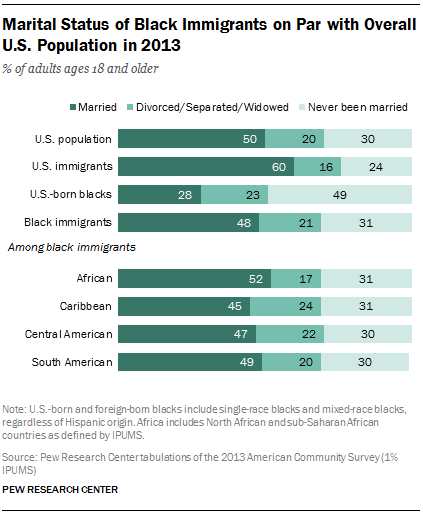 Marital Status of Black Immigrants on Par with Overall U.S. Population in 2013