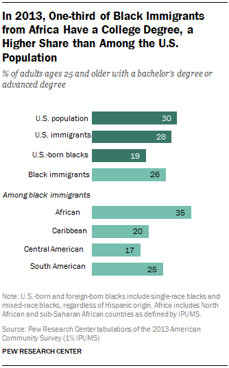 In 2013, One-third of Black Immigrants from Africa Have a College Degree, a Higher Share than Among the U.S. Population