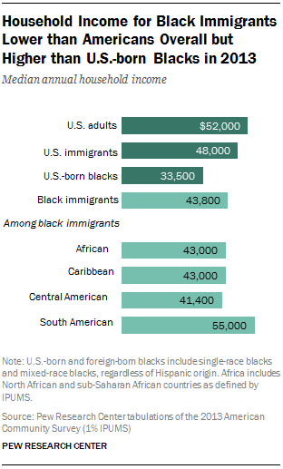 Household Income for Black Immigrants Lower than Americans Overall but Higher than U.S.-born Blacks in 2013