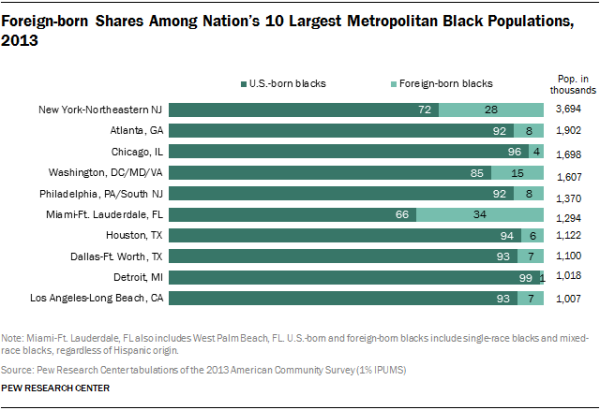 Foreign-born Shares Among Nation's 10 Largest Metropolitan Black Populations, 2013