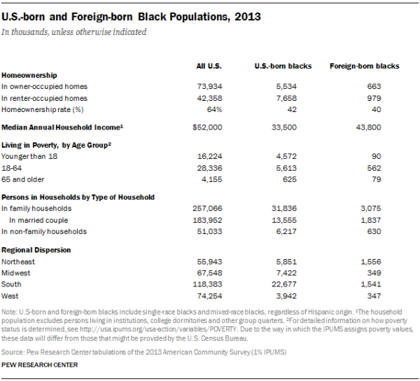 U.S.-born and Foreign-born Black Populations, 2013
