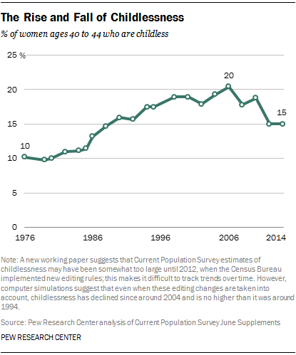 The Rise and Fall of Childlessness