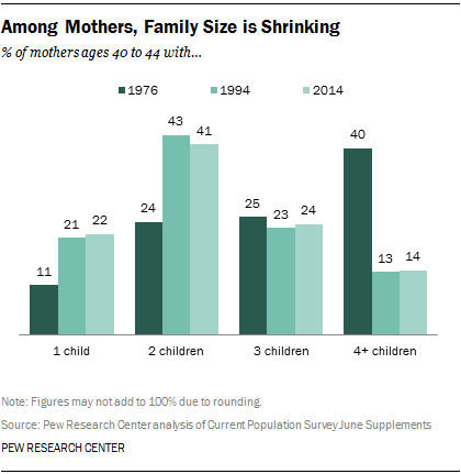 Among Mothers, Family Size is Shrinking