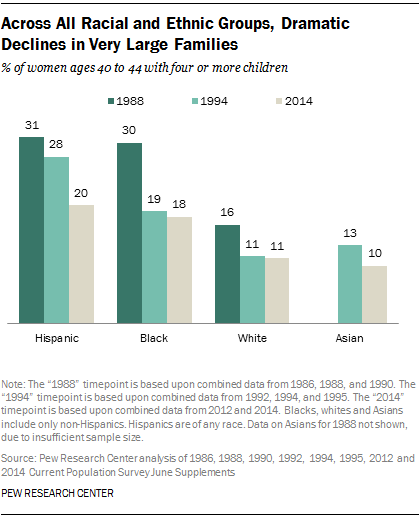 Across All Racial and Ethnic Groups, Dramatic Declines in Very Large Families