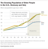 The Growing Population of Older People in the U.S., Germany and Italy