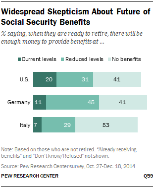 Widespread Skepticism About Future of Social Security Benefits