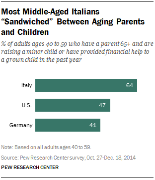 "Most Middle-Aged Italians ""Sandwiched"" Between Aging Parents and Children"