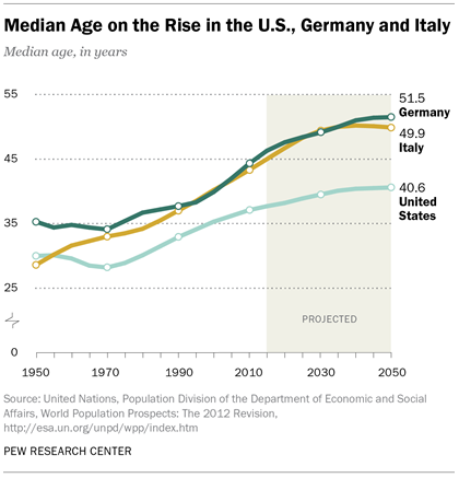 Median Age on the Rise in the U.S., Germany and Italy