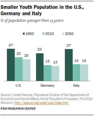 Smaller Youth Population in the U.S., Germany and Italy