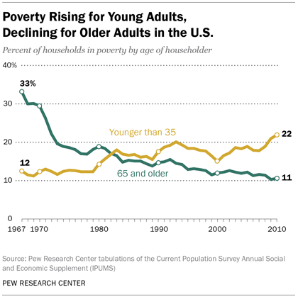 Poverty Rising for Young Adults, Declining for Older Adults in the U.S.