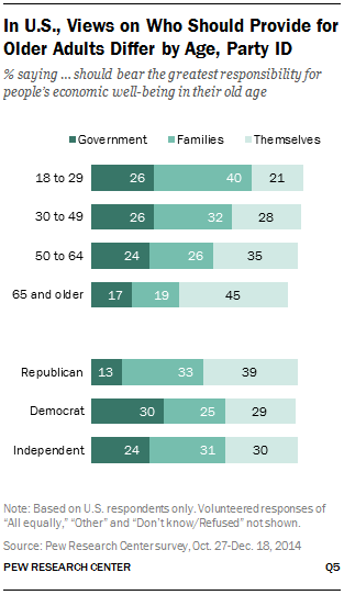 In U.S., Views on Who Should Provide for Older Adults Differ by Age, Party ID