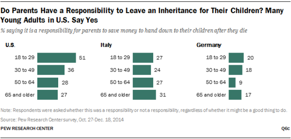 Do Parents Have a Responsibility to Leave an Inheritance for Their Children? Many Young Adults in U.S. Say Yes