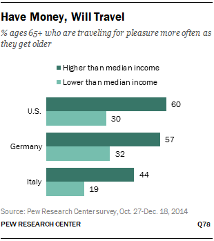 Have Money, Will Travel