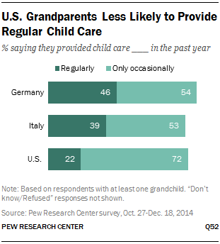 U.S. Grandparents Less Likely to Provide Regular Child Care