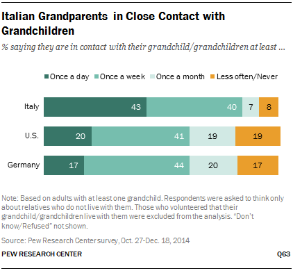 Italian Grandparents in Close Contact with Grandchildren
