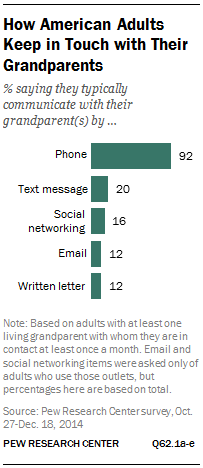How American Adults Keep in Touch with Their Grandparents