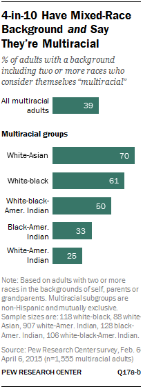 4-in-10 Have Mixed-Race Background and Say They're Multiracial