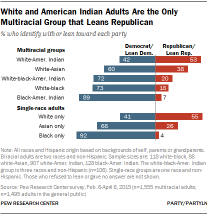 White and American Indian Adults Are the Only Multiracial Group that Leans Republican