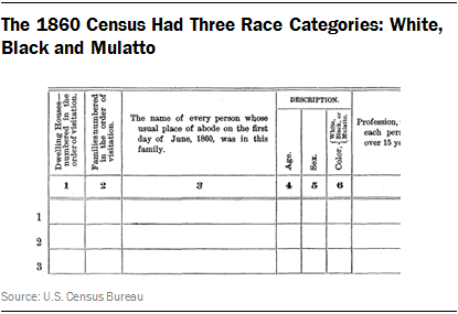 The 1860 Census Had Three Race Categories: White, Black and Mulatto