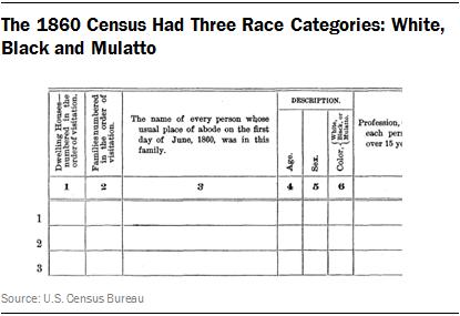 The 1860 Census Had Three Race Categories: White, Black and Mulatto