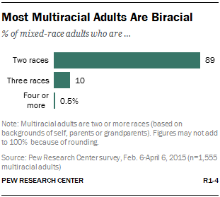 Most Multiracial Adults Are Biracial